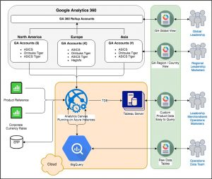 data flow 1